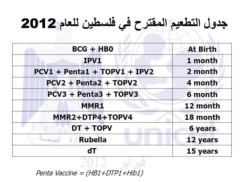 جدول التطعيم المقترح في فلسطين للعام 2012