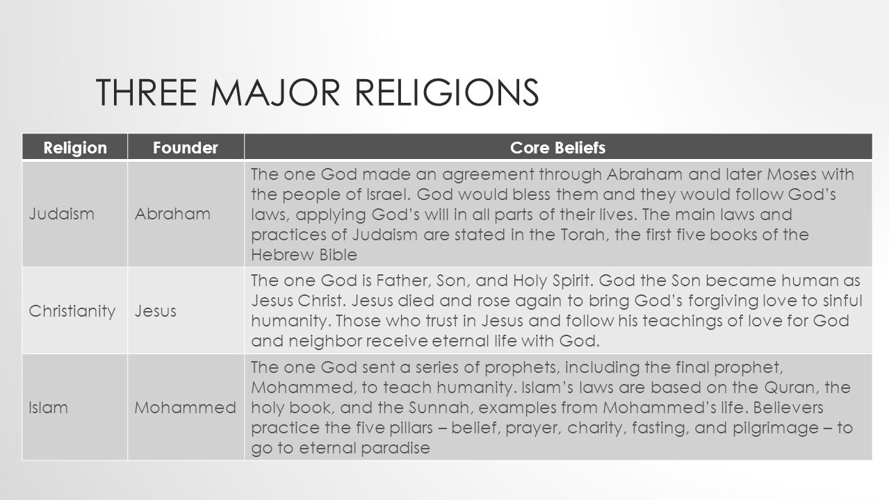 Three Major Religions Religion Founder Core Beliefs Judaism Abraham