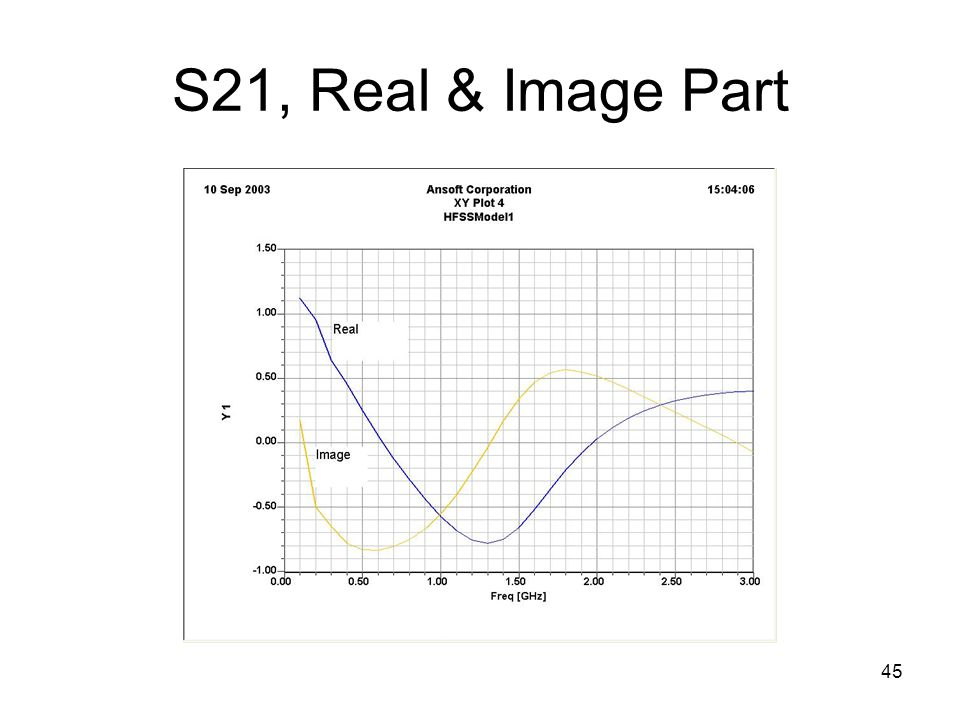 S21, Real & Image Part