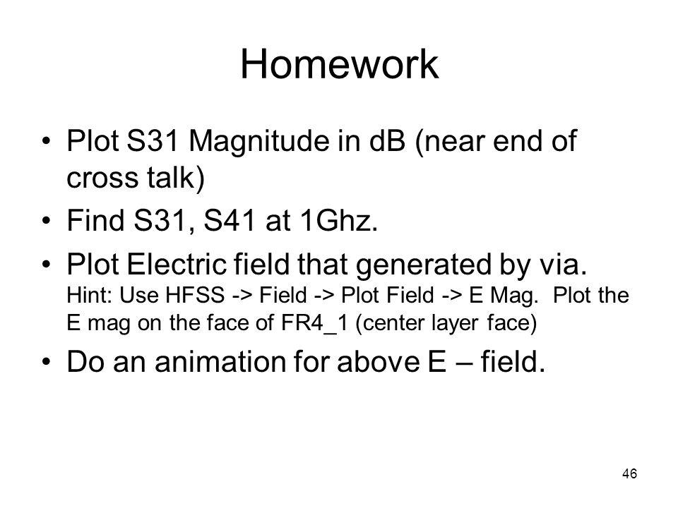 Homework Plot S31 Magnitude in dB (near end of cross talk)