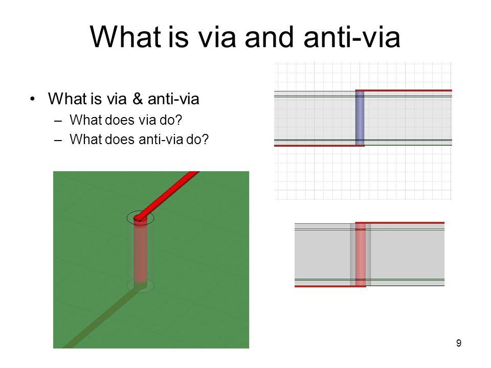 What is via and anti-via