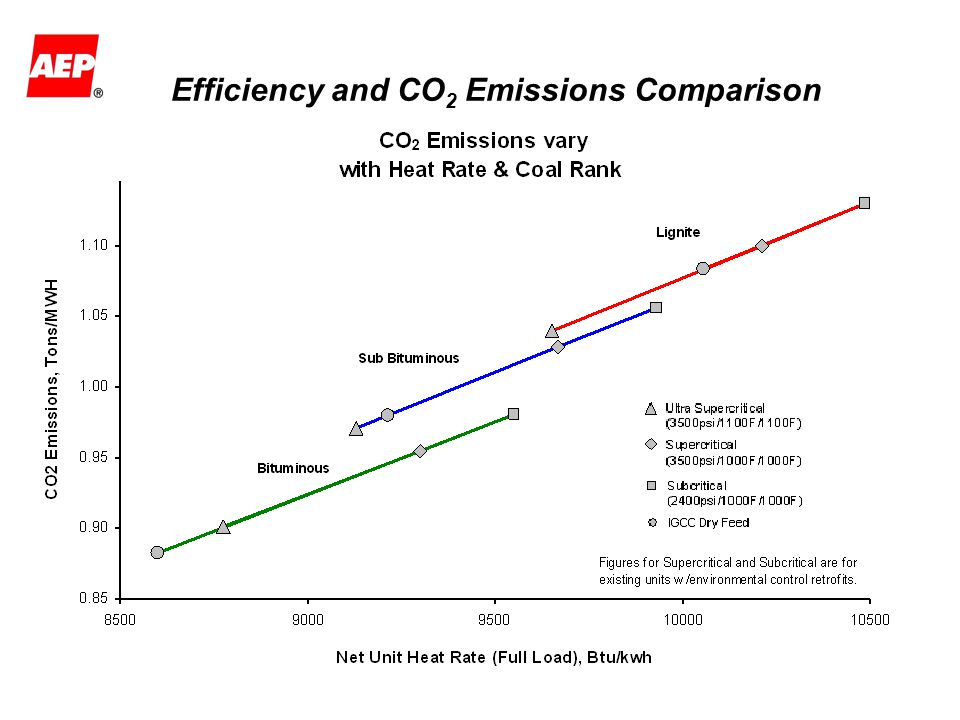 Efficiency and CO2 Emissions Comparison