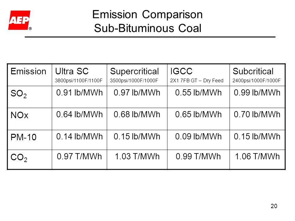 Emission Comparison Sub-Bituminous Coal
