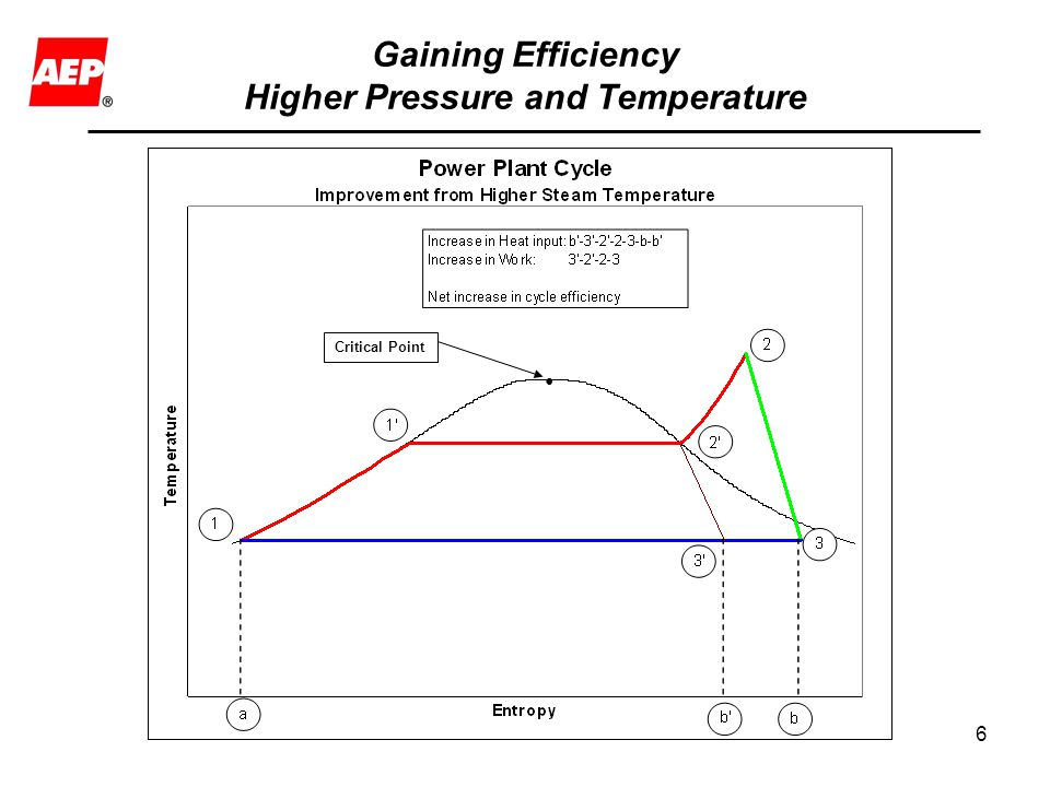 Gaining Efficiency Higher Pressure and Temperature