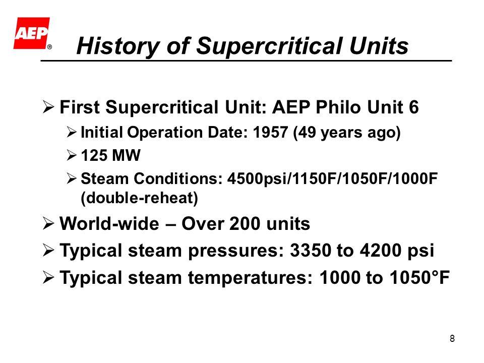 History of Supercritical Units