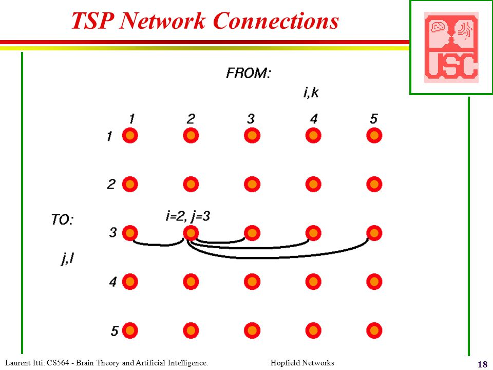 TSP Network Connections