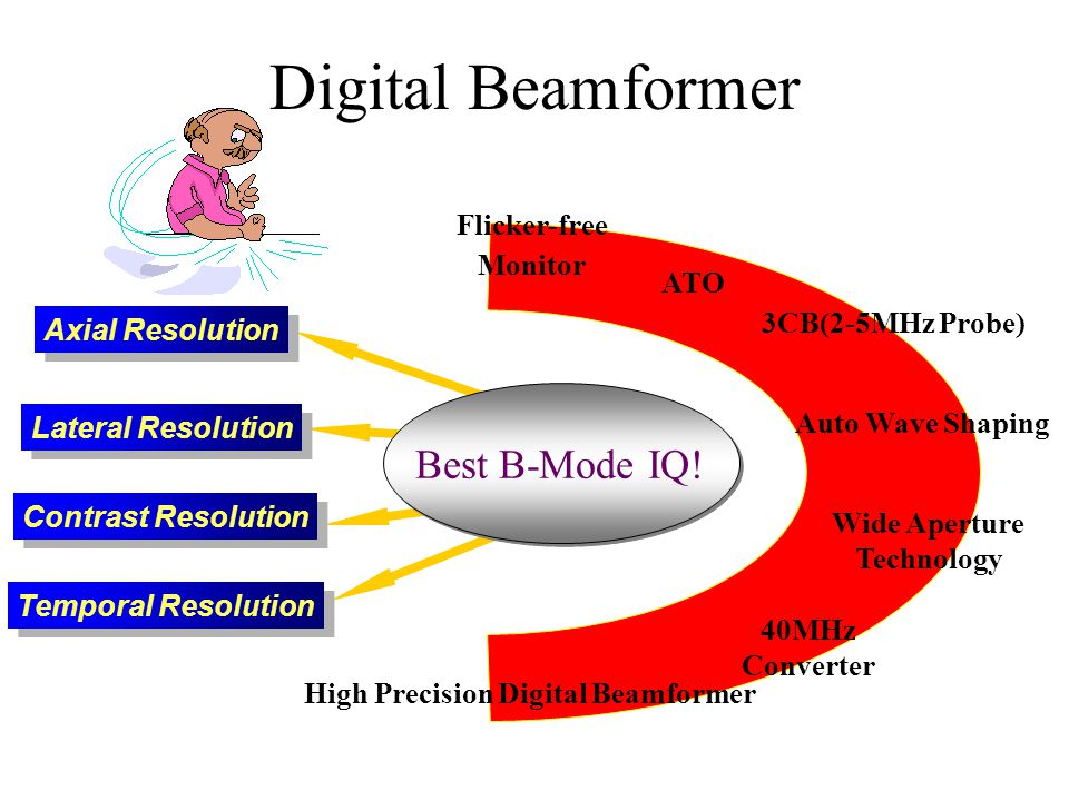 Wide Aperture Technology High Precision Digital Beamformer