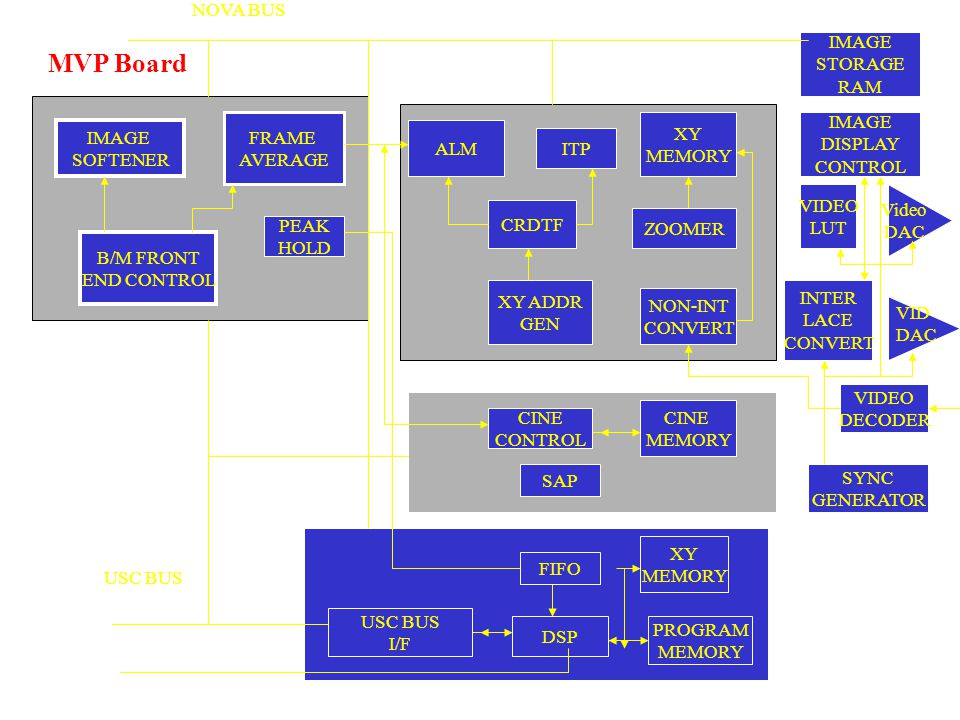 MVP Board NOVA BUS IMAGE STORAGE RAM FRAME AVERAGE XY MEMORY IMAGE