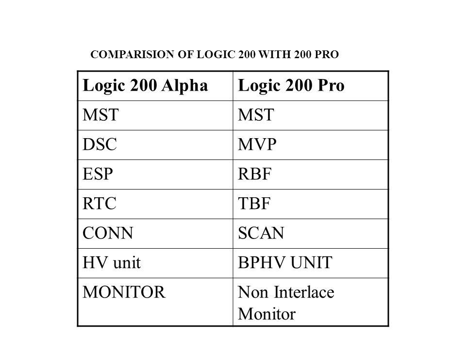 Logic 200 Alpha Logic 200 Pro MST DSC MVP ESP RBF RTC TBF CONN SCAN