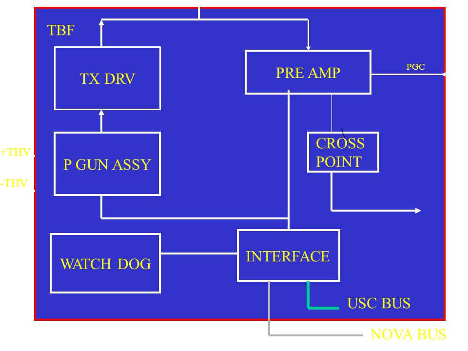 TBF TX DRV PRE AMP \ CROSS POINT P GUN ASSY WATCH DOG INTERFACE
