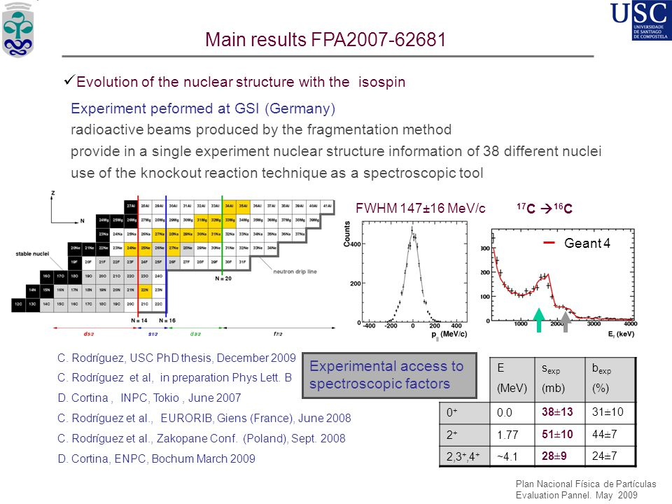 Main results FPA2007-62681 Evolution of the nuclear structure with the isospin. Experiment peformed at GSI (Germany)