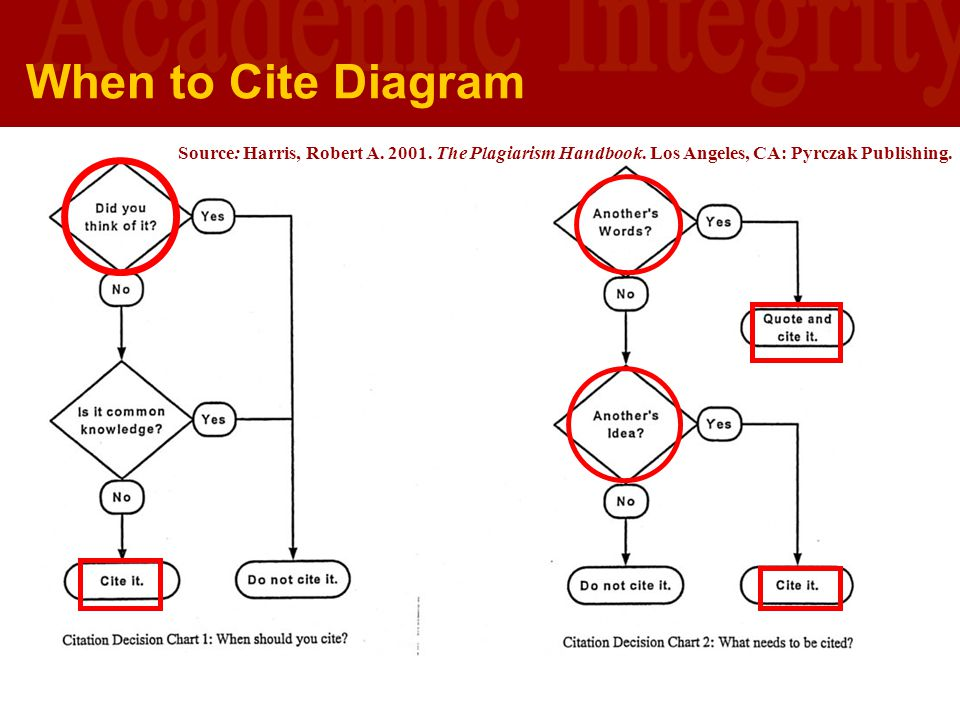 When to Cite Diagram Source: Harris, Robert A. 2001. The Plagiarism Handbook. Los Angeles, CA: Pyrczak Publishing.