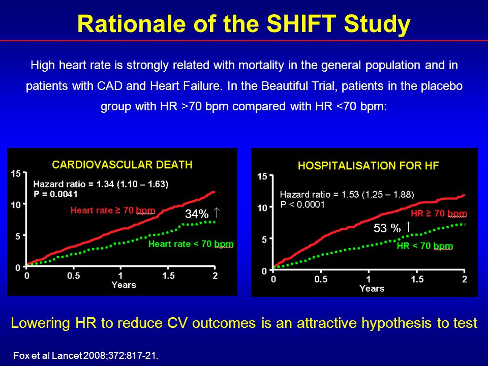 Rationale of the SHIFT Study
