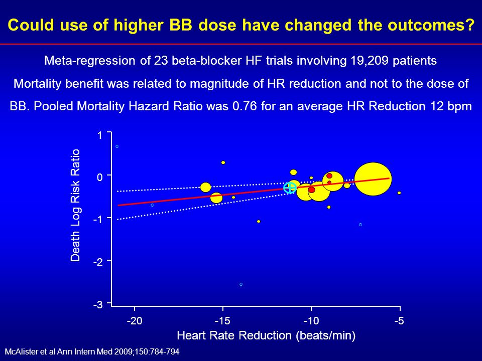 Could use of higher BB dose have changed the outcomes