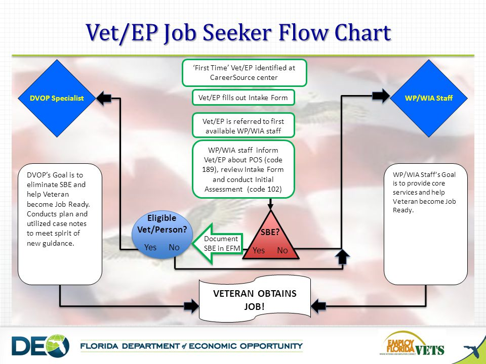 Vet/EP Job Seeker Flow Chart