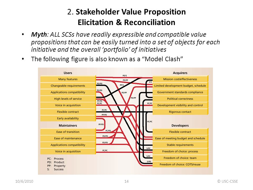 2. Stakeholder Value Proposition Elicitation & Reconciliation