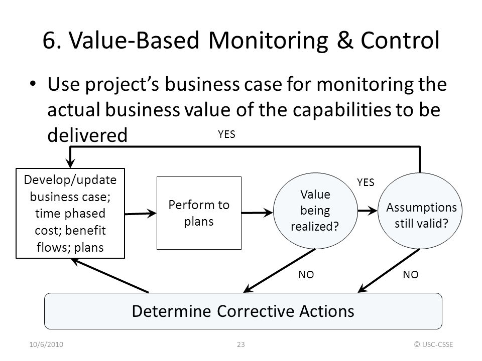 6. Value-Based Monitoring & Control
