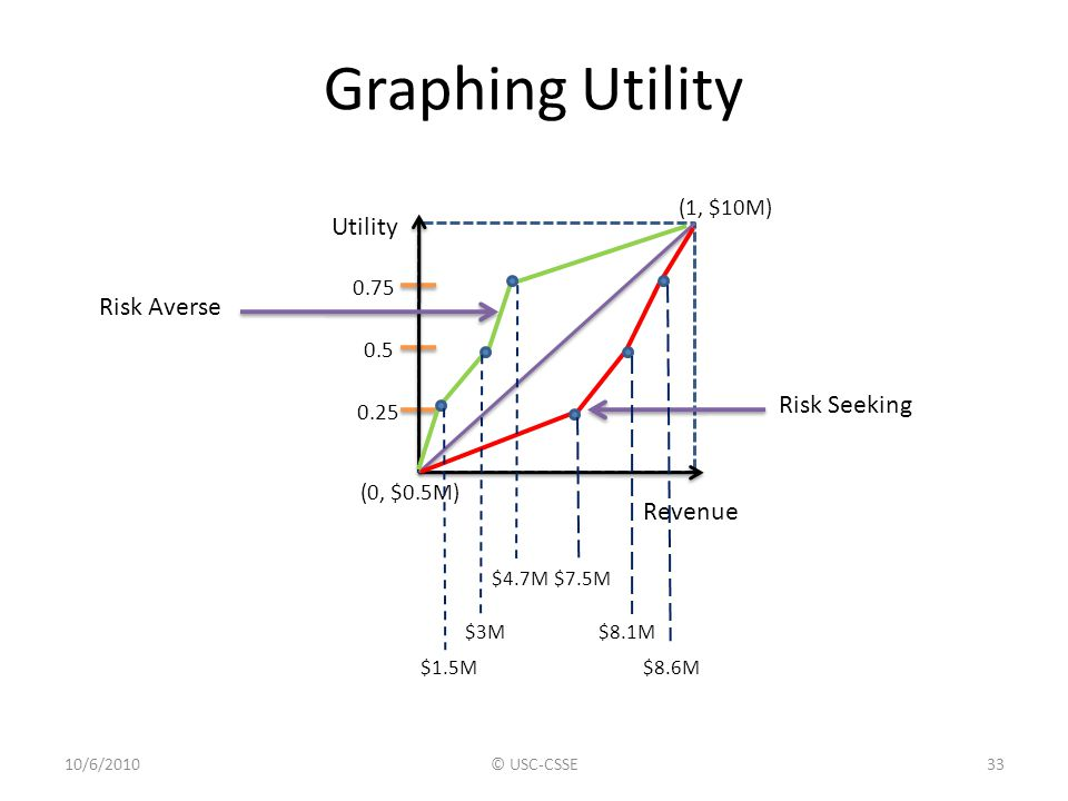 Graphing Utility Utility Risk Averse Risk Seeking Revenue (1, $10M)