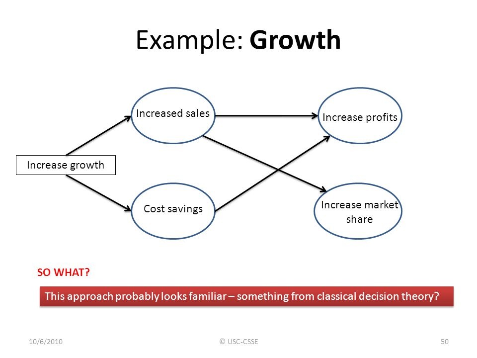 Example: Growth Increased sales Increase profits Increase growth