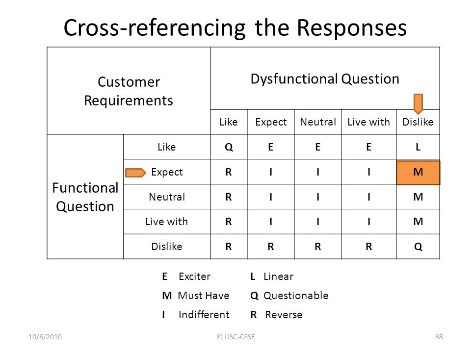 Cross-referencing the Responses