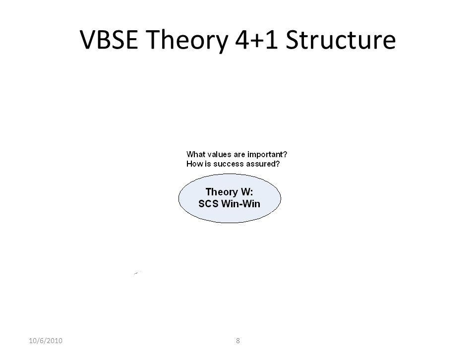 VBSE Theory 4+1 Structure