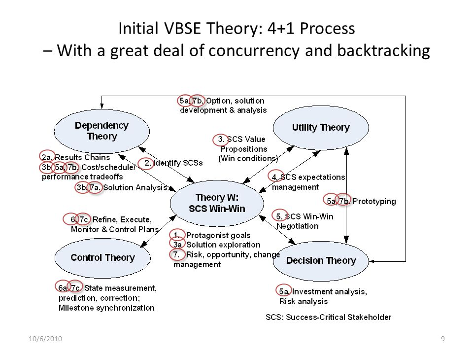 Initial VBSE Theory: 4+1 Process – With a great deal of concurrency and backtracking