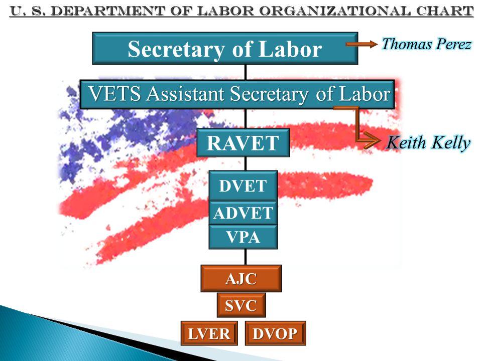 Secretary of Labor VETS Assistant Secretary of Labor RAVET Keith Kelly