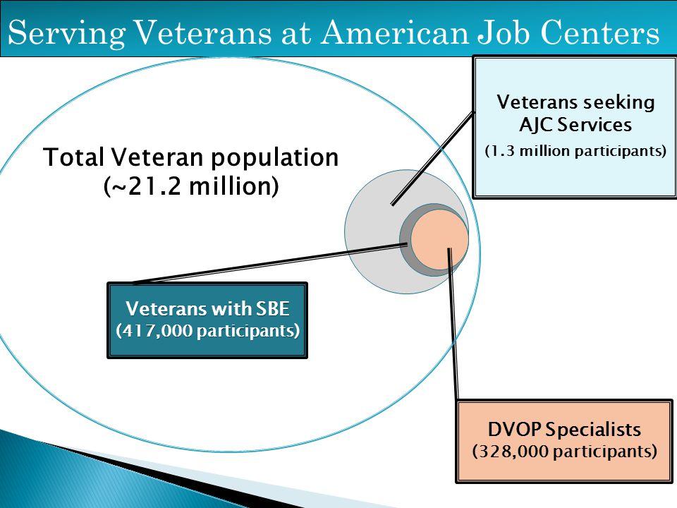 Serving Veterans at American Job Centers