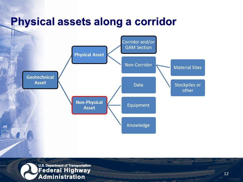 Physical assets along a corridor