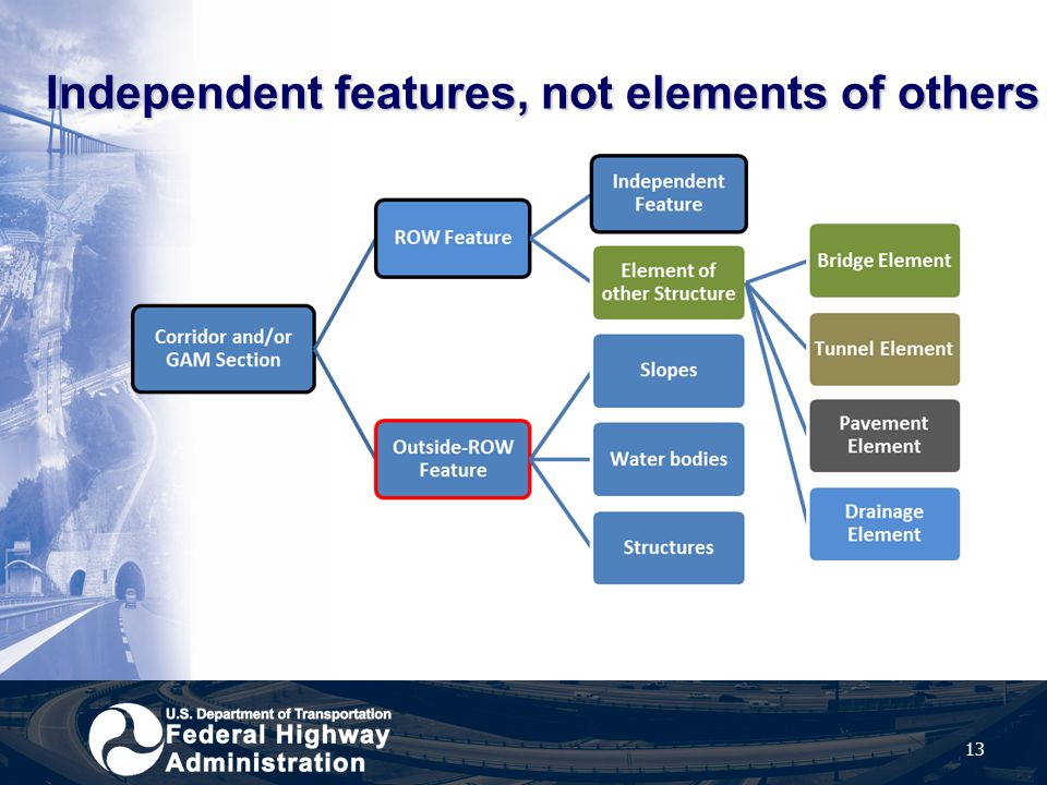 Independent features, not elements of others