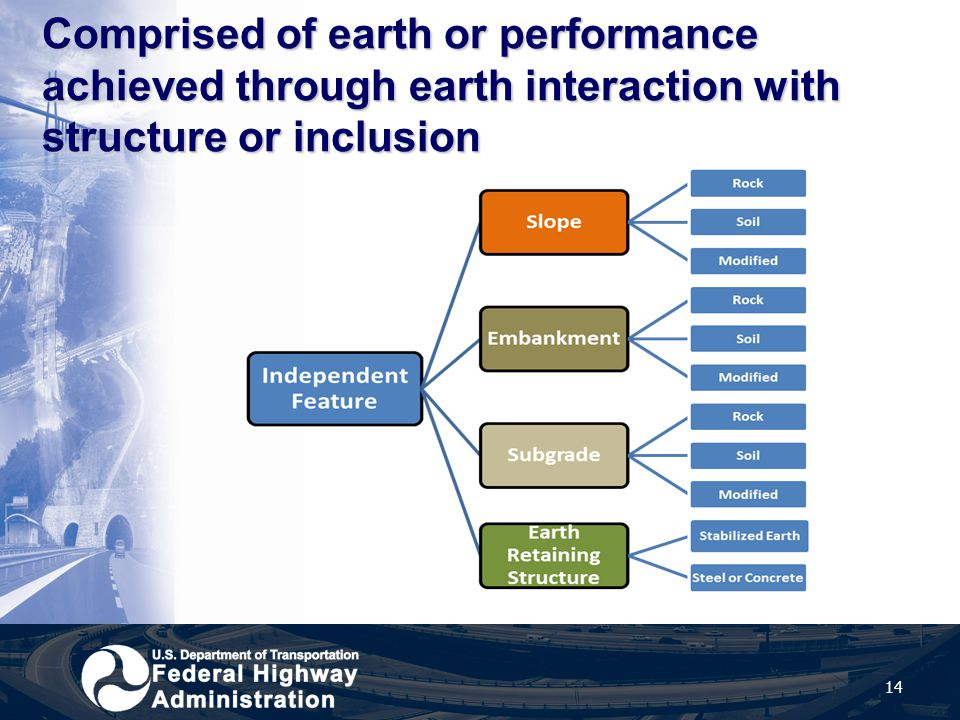 Comprised of earth or performance achieved through earth interaction with structure or inclusion