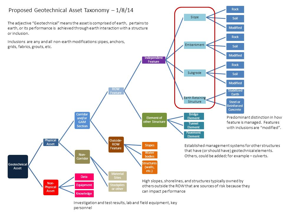 Proposed Geotechnical Asset Taxonomy – 1/8/14