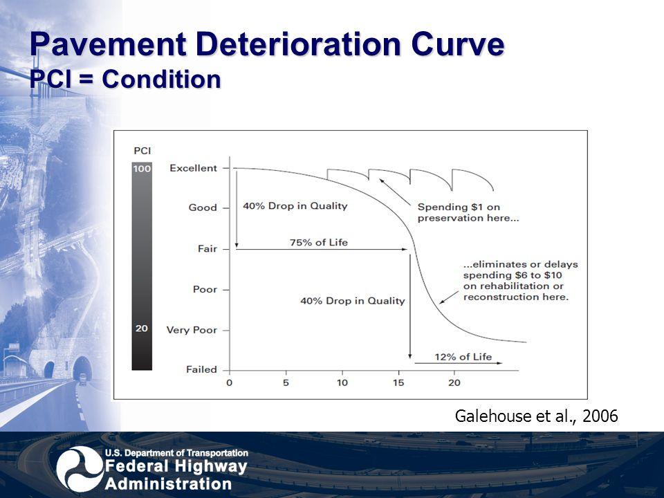 Pavement Deterioration Curve PCI = Condition
