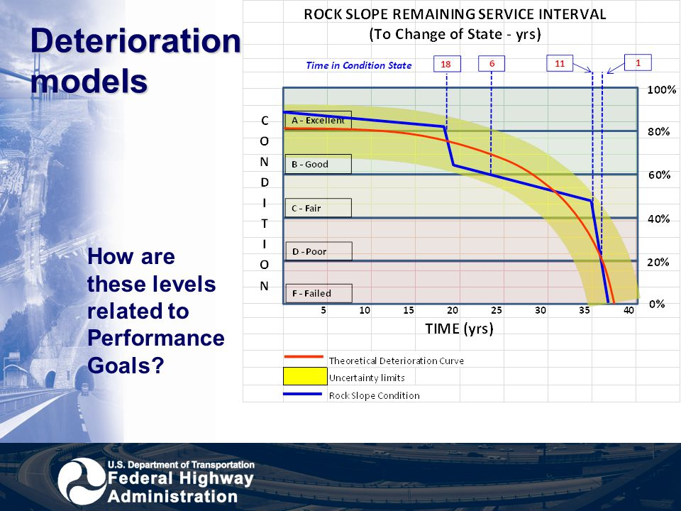 Deterioration models How are these levels related to Performance Goals
