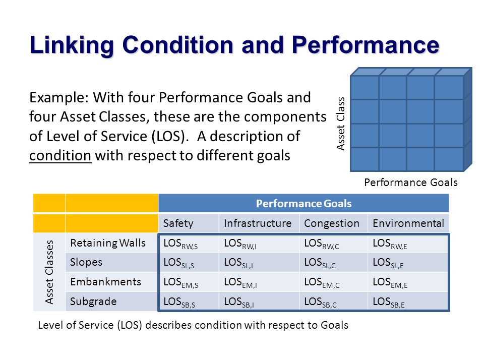 Linking Condition and Performance