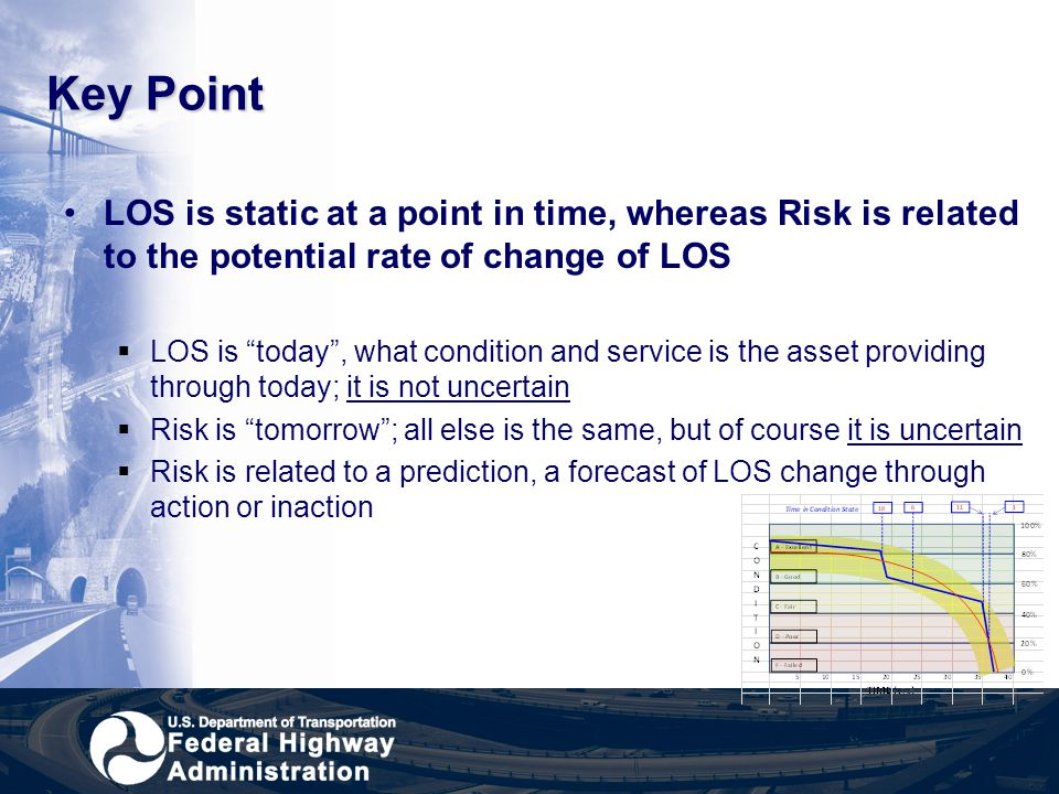 Key Point LOS is static at a point in time, whereas Risk is related to the potential rate of change of LOS.