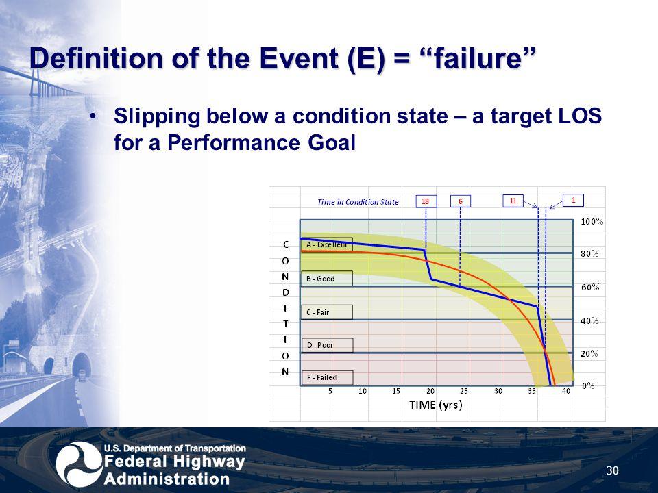 Definition of the Event (E) = failure