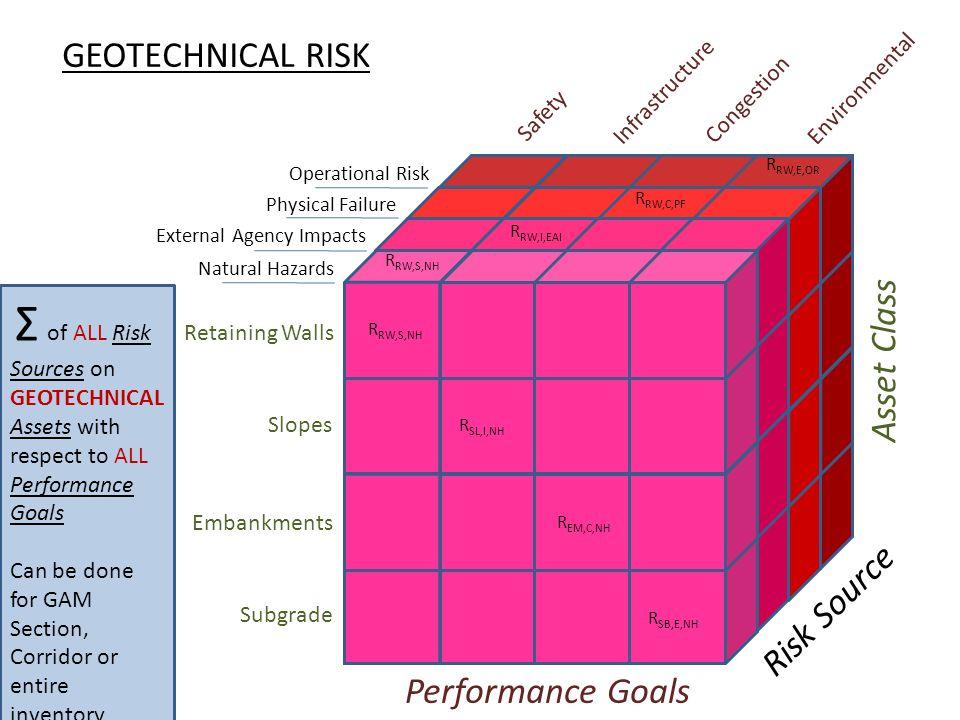 GEOTECHNICAL RISK Asset Class Risk Source Performance Goals