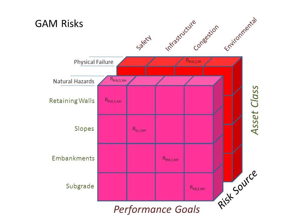 GAM Risks Asset Class Risk Source Performance Goals Environmental
