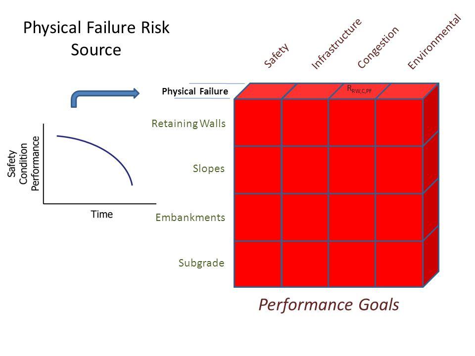 Physical Failure Risk Source