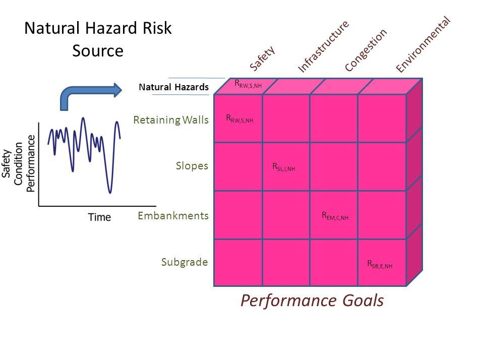 Natural Hazard Risk Source