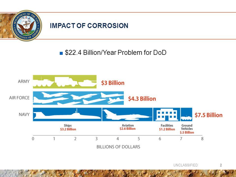 $22.4 Billion/Year Problem for DoD