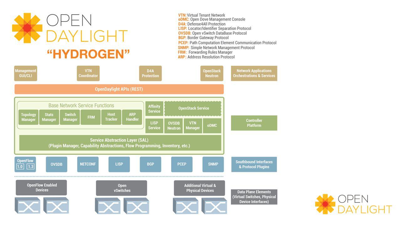Image only --- Hydrogen Diagram