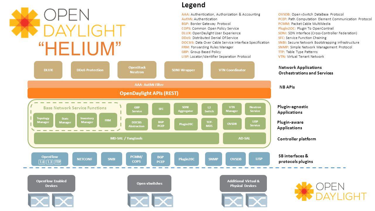 OpenDaylight APIs (REST)