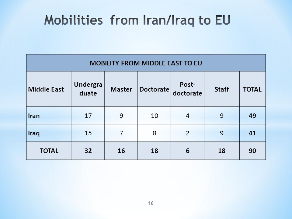 Mobilities from Iran/Iraq to EU