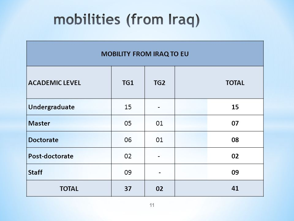 mobilities (from Iraq)