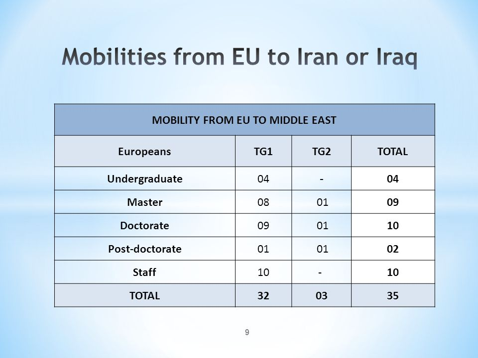 Mobilities from EU to Iran or Iraq