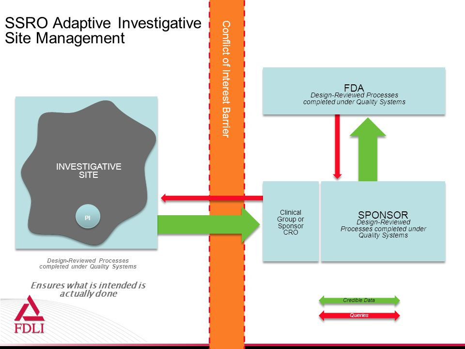 SSRO Adaptive Investigative Site Management