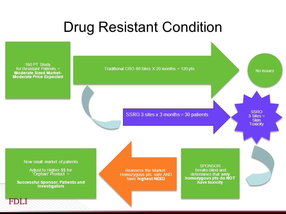 Drug Resistant Condition