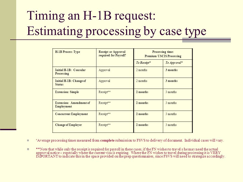 Timing an H-1B request: Estimating processing by case type